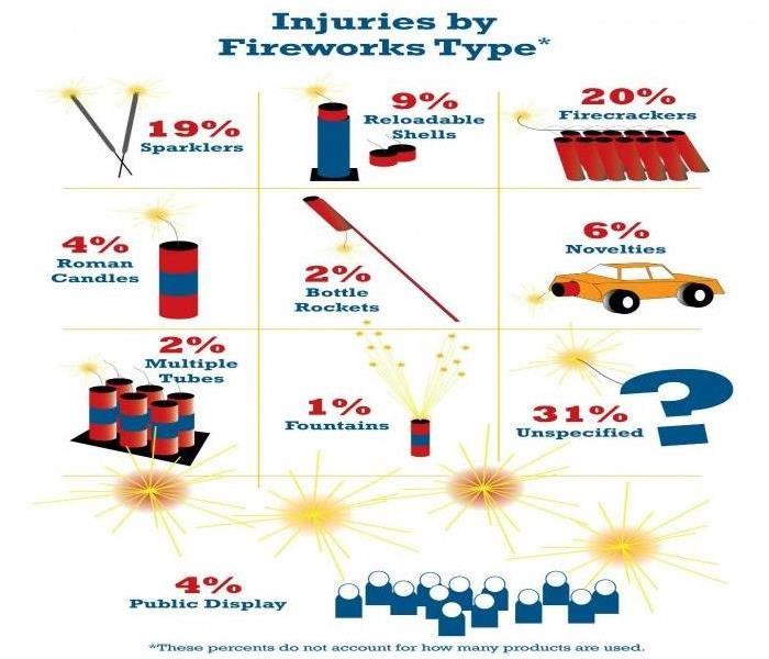 Fire Damage Practice Firework Safety to Prevent Home Damage and Bodily Injury